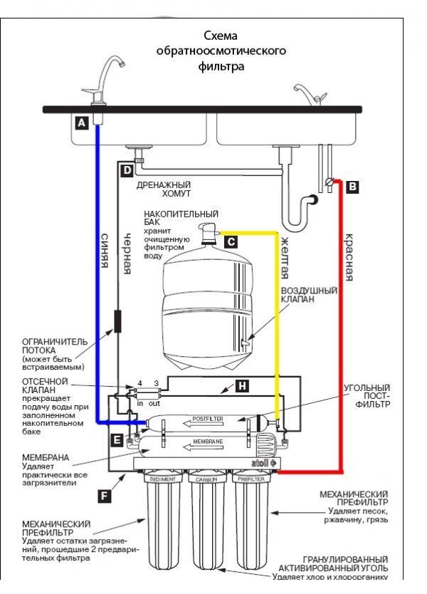 Система обратного осмоса atoll A-450 STD (A-460E)